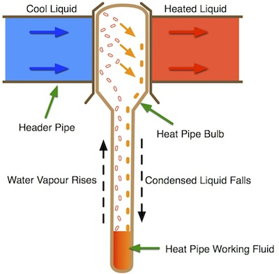 Apricus heat pipe operation diagram